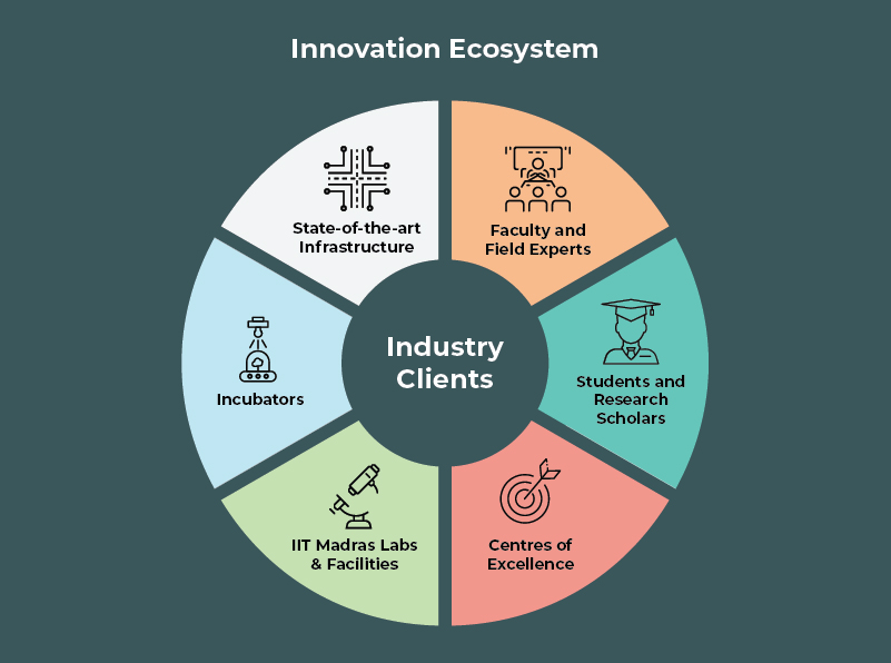 Innovation Eco System
